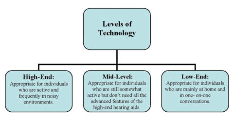 different levels of technology