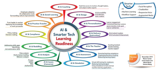 AI & Learning Readiness Map