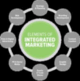 marketing-wheel-01.png