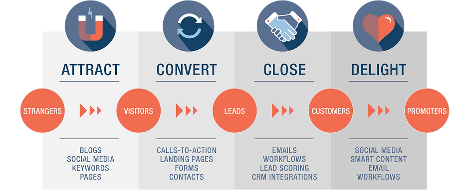 inbound_marketing_services_diagram.png