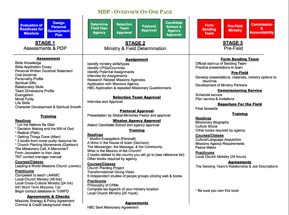 This is Heritage's MDP on one page. It takes approximately 4-5 years to complete.