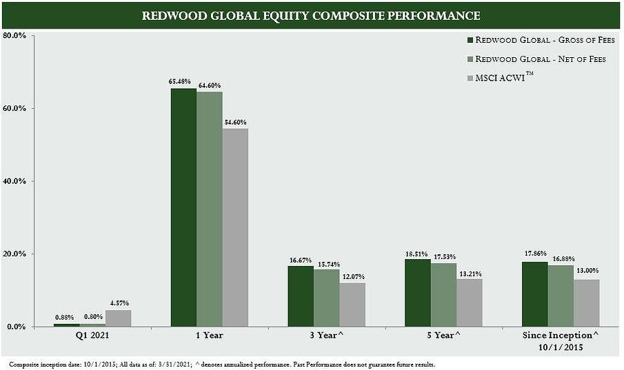 GE Performance - Q1 21.JPG