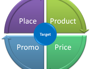 The 4 P's of Marketing