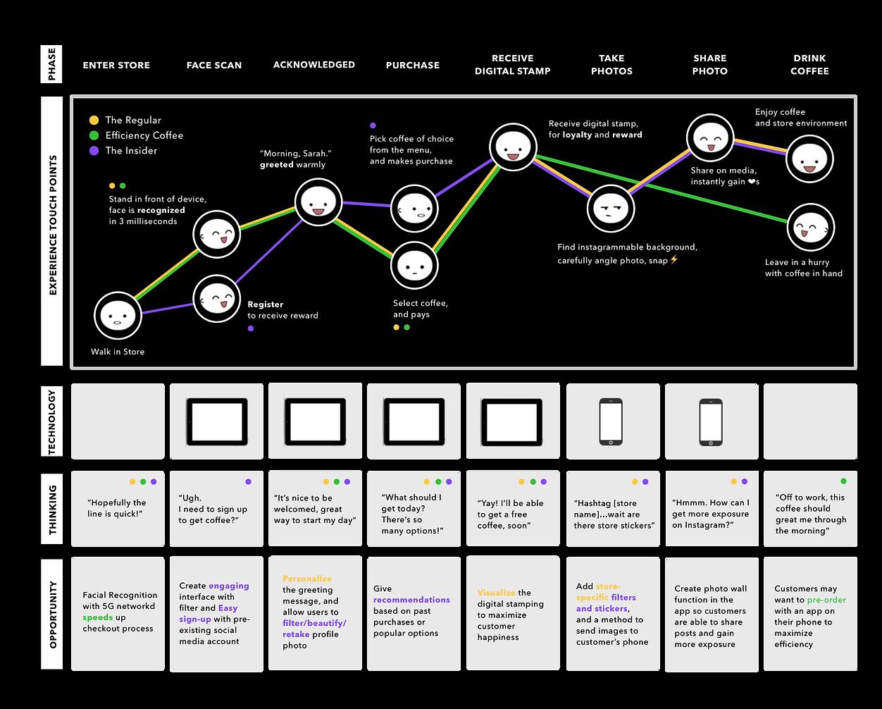 Journey Map - Customers - Noir.png