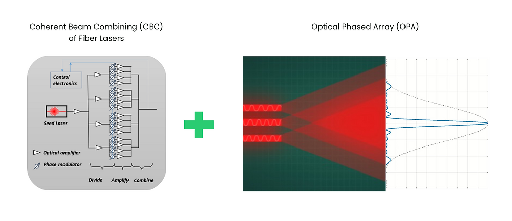 Optic Phase Array provides the ultimate flexibility to laser welding with the power of coherent beam combining