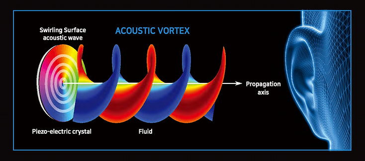 BioAcoustic Mat acoustic vortex. How we receive sound from the BioAcoustic Mat