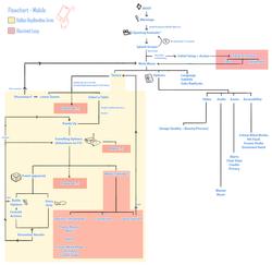TV: Interface Navigational Map