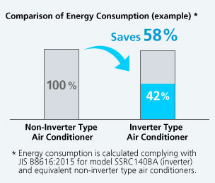 What is an Inverter?