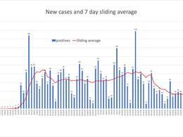 Analisis di e cifrasnan di covid-19 na Aruba