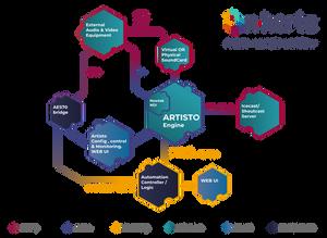 On-Hertz - Artisto - sample workflow