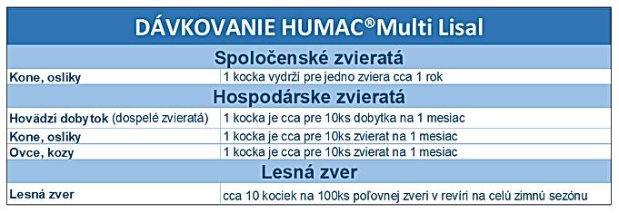 Dávkovanie HUMAC Multilisal.png