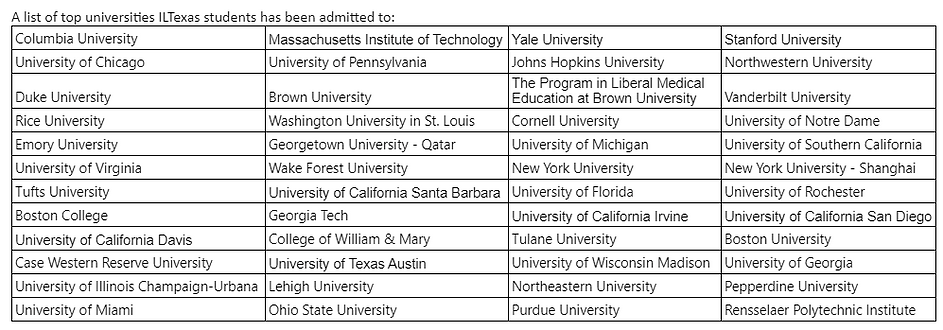 College Acceptances.png