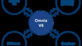 Omnix V6 Market