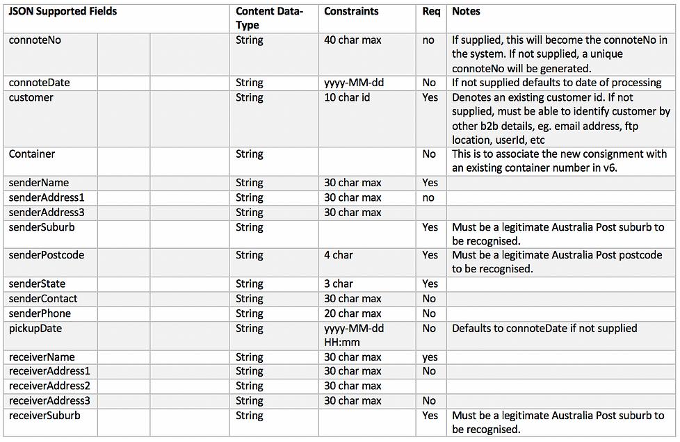 JSON API - Consignments
