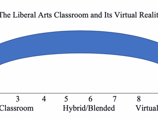 Liberal Arts Institutions' Classrooms Becoming Virtual--A Necessary Paradigm Shift Now Underway in L