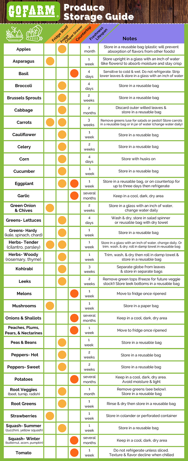 Produce Guide Infographic 1000 x 2450 (1