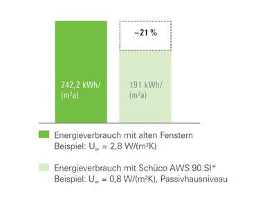 Das leisten unsere Fenster für Sie - Sparpotential und Energieeffizienz