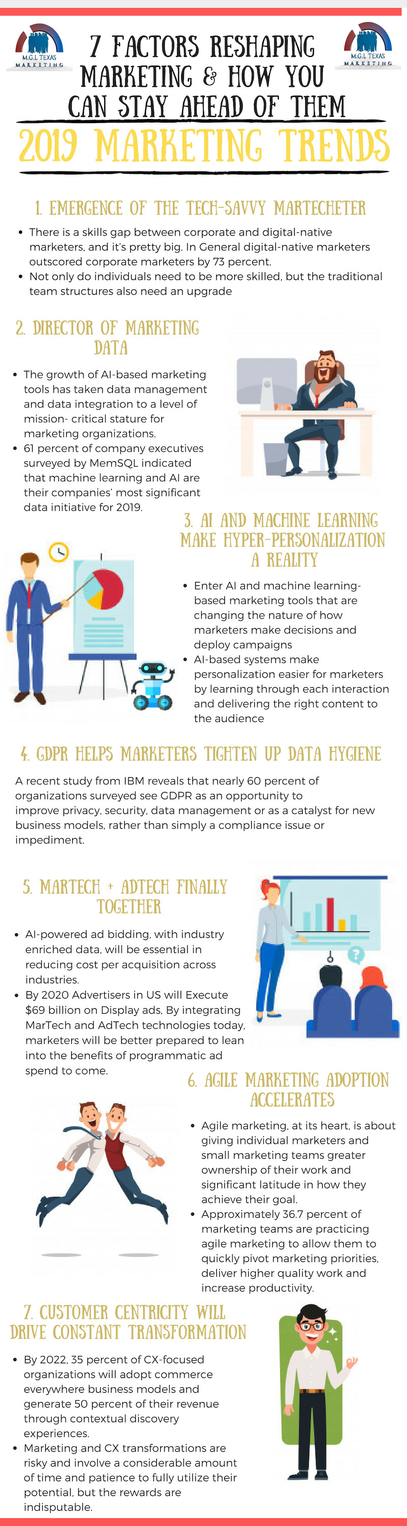 MGL Texas Marketing Trends Infographic