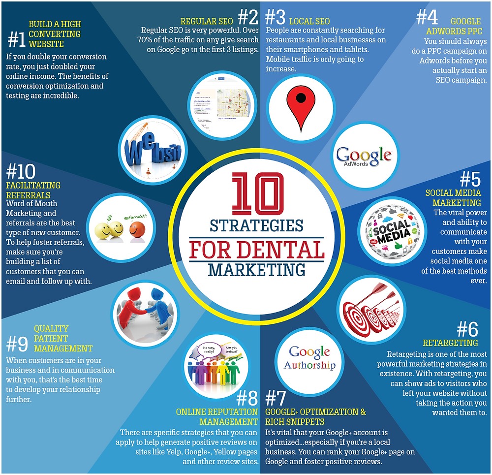 Dentist Marketing Infographic