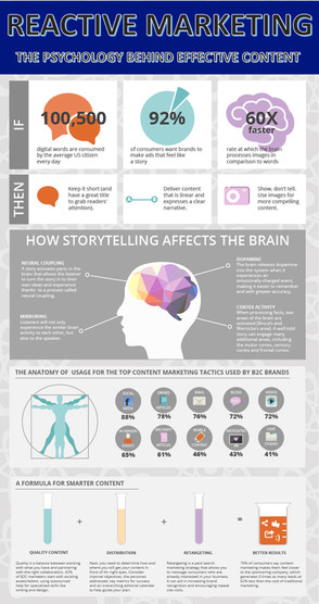 Reactive Marketing: The Psychology Behind Effective Content