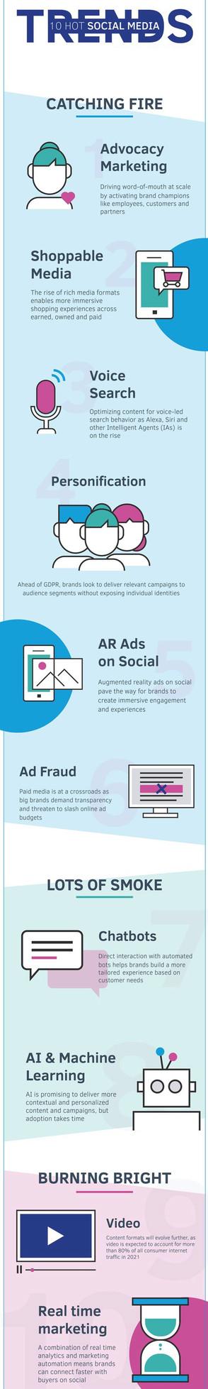 Social Media: Diving Into Digital Influence