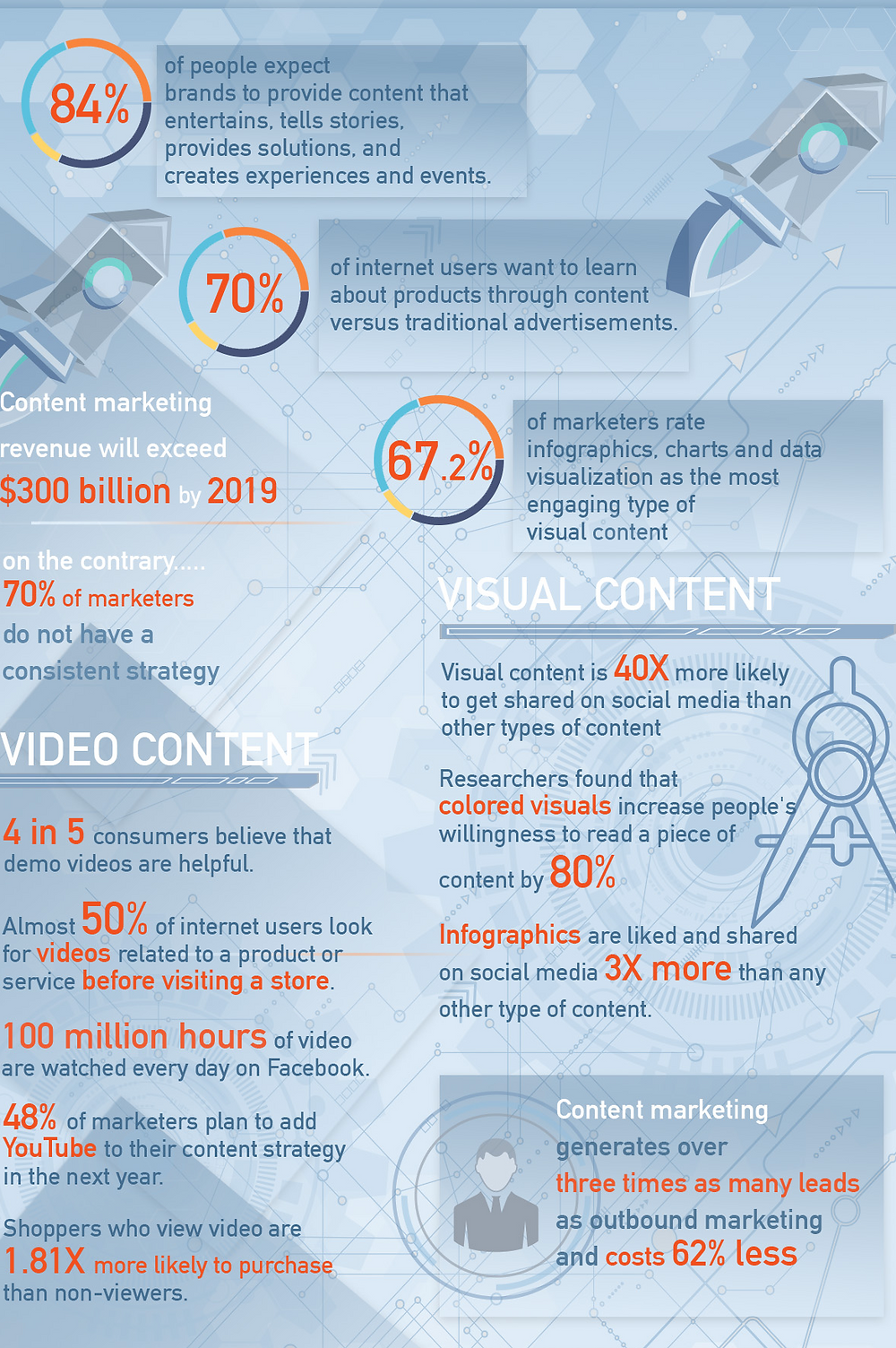 Content marketing 2018 infographic