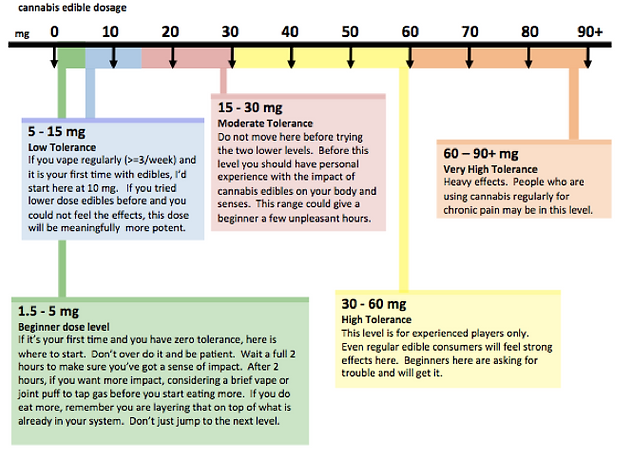 part-2-cannabis-edibles-dosing-chart-fin