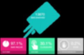 Résultats des campagnes d'envoi de SMS