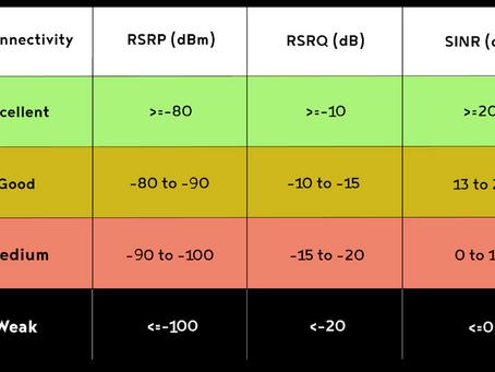 SIGNAL 4G RSRQ , RSRP , SINR EXPLAIN