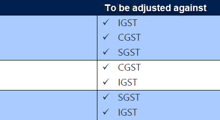 GST Settlement Functionality explanation and working in MSD NAV 2016.