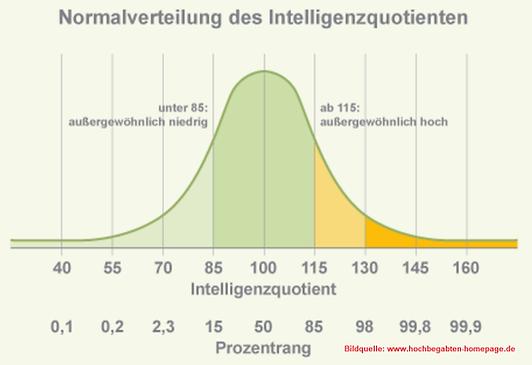 IQ-Verteilung.png