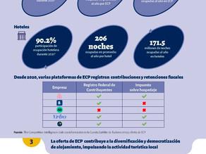 Contribución Económica de la Oferta de Estancias de Corto Plazo (ECP) en México