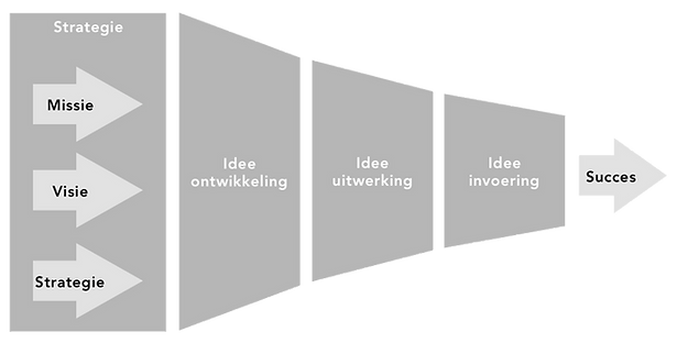 Innovatiefunnel Ideoom