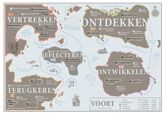VOORT FORTH landkaart Vertrekken, Ontdekken, Ontwikkelen, Reflecteren, Terugkeren innovatiemethode Bart Schouten Ideoom