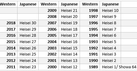 Japanese Calendar Conversion