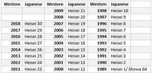 Heisei Era Calendar