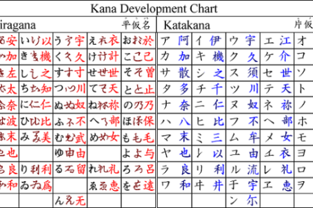 Japan and the Japanese Language