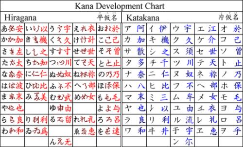 Katakana and hiragana chart