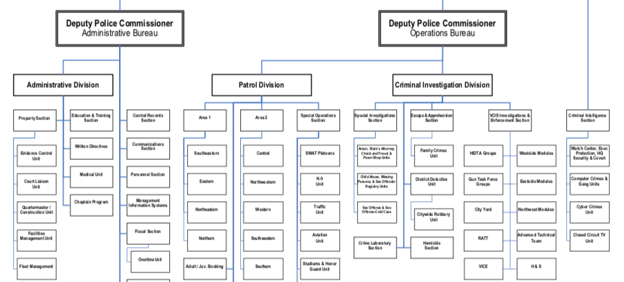 The Baltimore Police Org Chart: A Journey