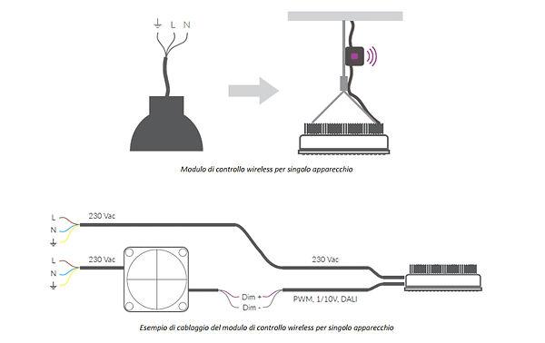 sistemi di gestione automatica illuminazione a led