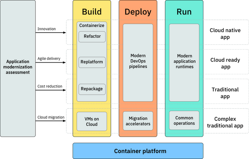 appmod-solution-diagram.png