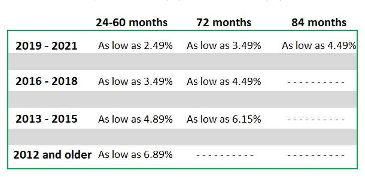 Auto Rates 5.20.20.jpg
