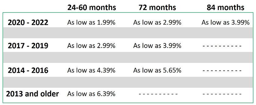 Auto Rates 2.17.21.jpg