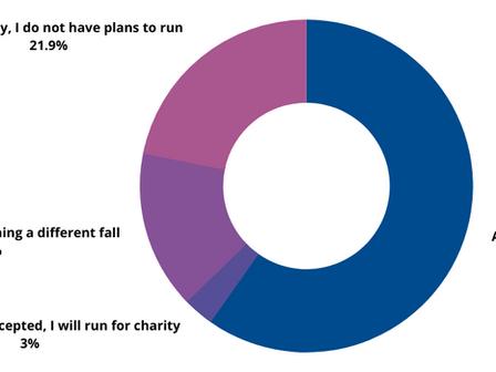 Survey Results: CARA Member Fall Marathon Plans