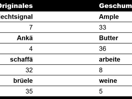 Umfrage Schweizerdeutsch vs. Deutsch