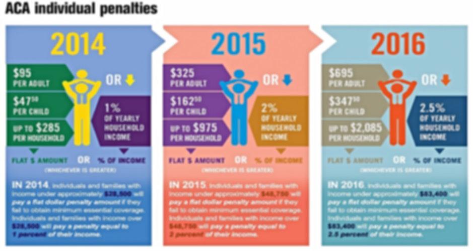 Obamacare (ACA) Penalties