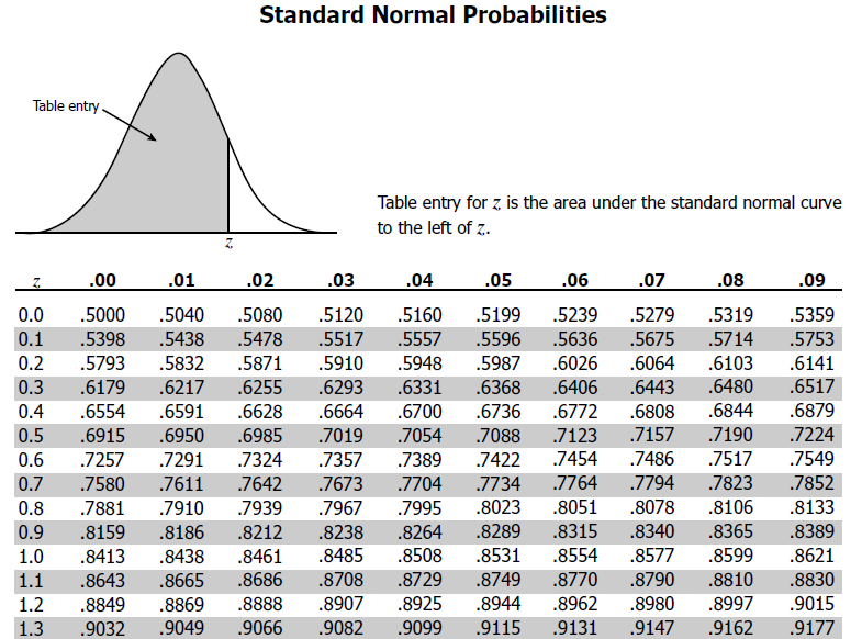 Standard Normal Distribution and Z Score Table