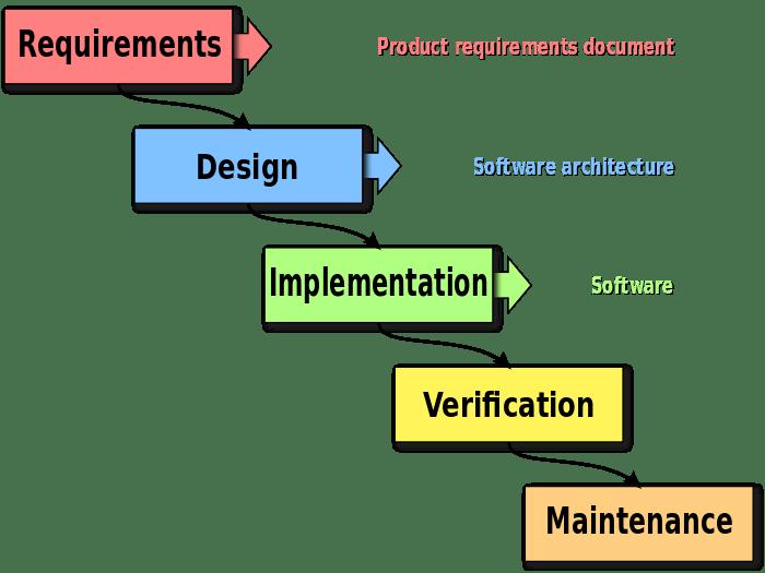 Lean product management design
