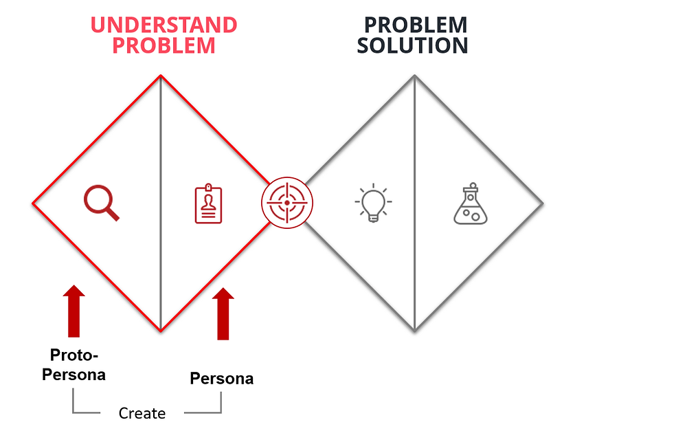 Understanding consumer problem and solution to it