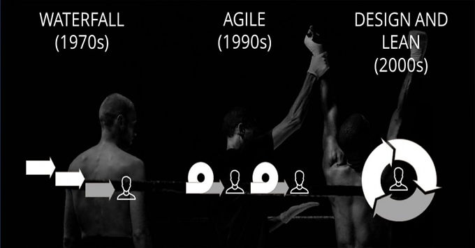 Lean & Agile Design Thinking for Products